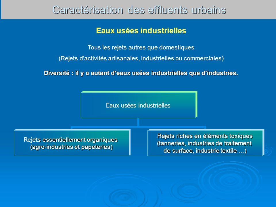 Caractérisation des effluents urbains Eaux usées industrielles s essentiellement organiques Rejet s essentiellement organiques (agro-industries et pap
