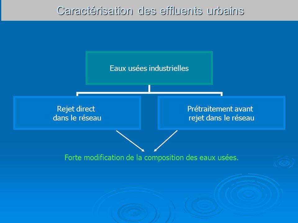 Caractérisation des effluents urbains Forte modification de la composition des eaux usées. Eaux usées industrielles Rejet direct dans le réseau Prétra