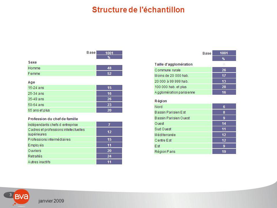 4 janvier 2009 Création dun circuit F1 et développement durable R2.