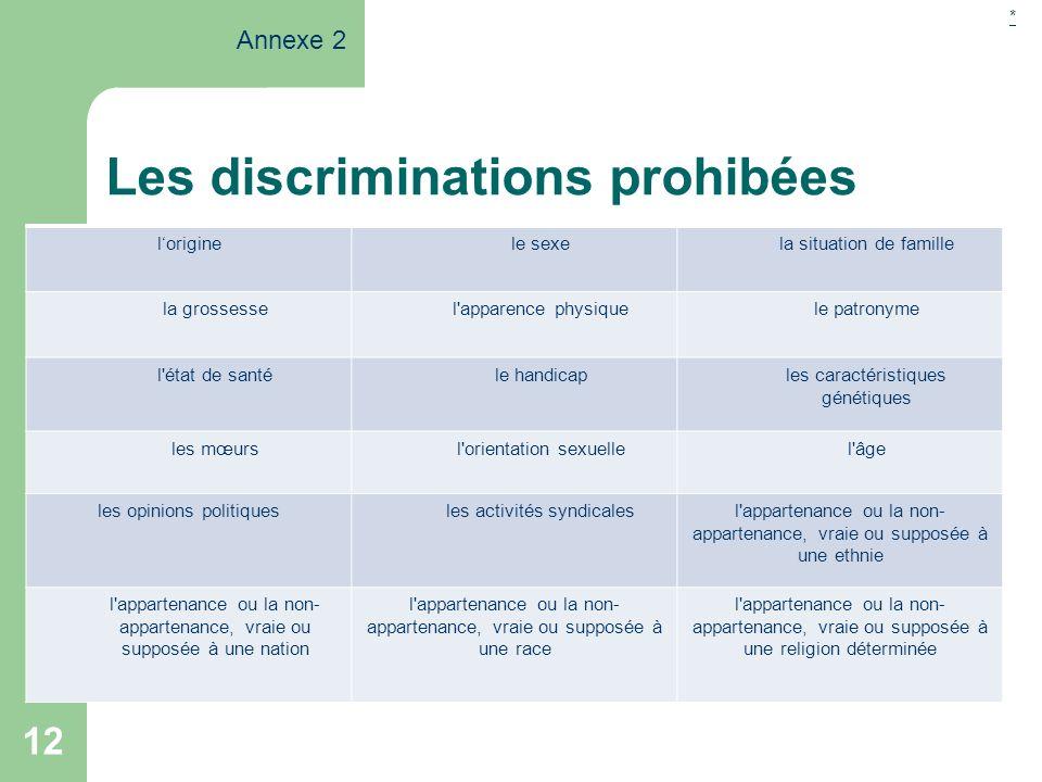 12 Les discriminations prohibées loriginele sexela situation de famille la grossessel'apparence physiquele patronyme l'état de santéle handicaples car