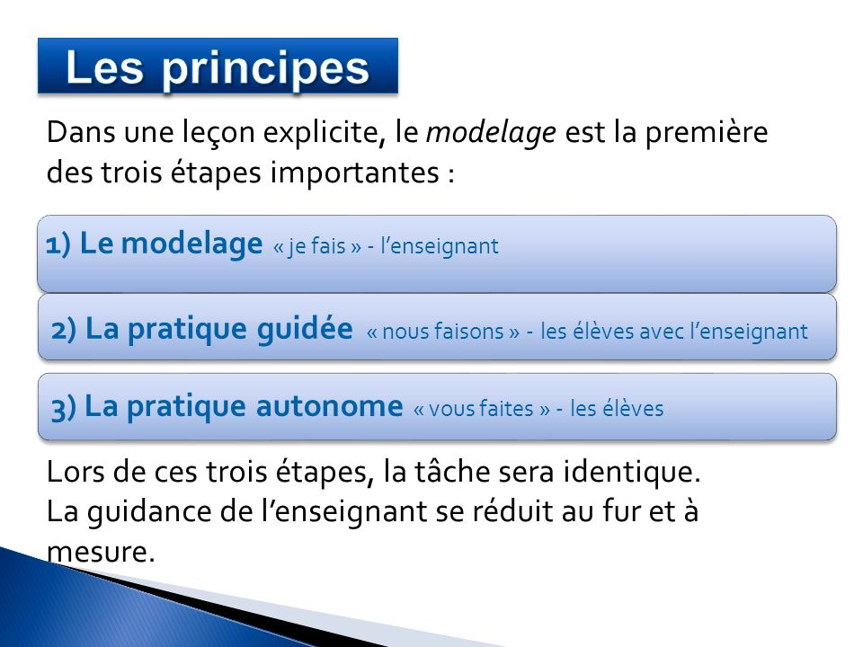 Dans une leçon explicite, le modelage est la première des trois étapes importantes : Lors de ces trois étapes, la tâche sera identique. La guidance de