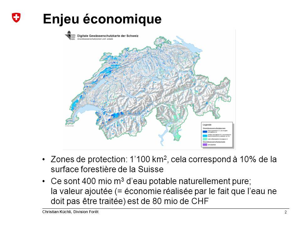 2 Christian Küchli, Division Forêt Enjeu économique Zones de protection: 1100 km 2, cela correspond à 10% de la surface forestière de la Suisse Ce sont 400 mio m 3 deau potable naturellement pure; la valeur ajoutée (= économie réalisée par le fait que leau ne doit pas être traitée) est de 80 mio de CHF