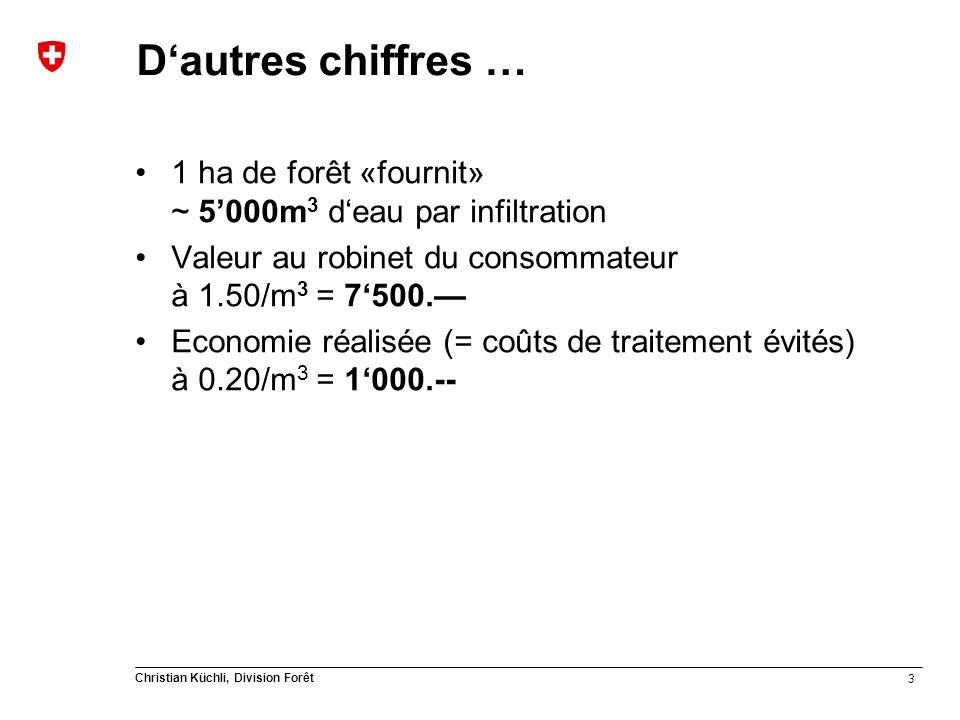 3 Christian Küchli, Division Forêt Dautres chiffres … 1 ha de forêt «fournit» ~ 5000m 3 deau par infiltration Valeur au robinet du consommateur à 1.50/m 3 = 7500.