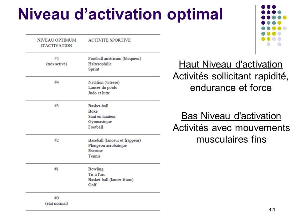 Niveau dactivation optimal Haut Niveau d'activation Activités sollicitant rapidité, endurance et force Bas Niveau d'activation Activités avec mouvemen