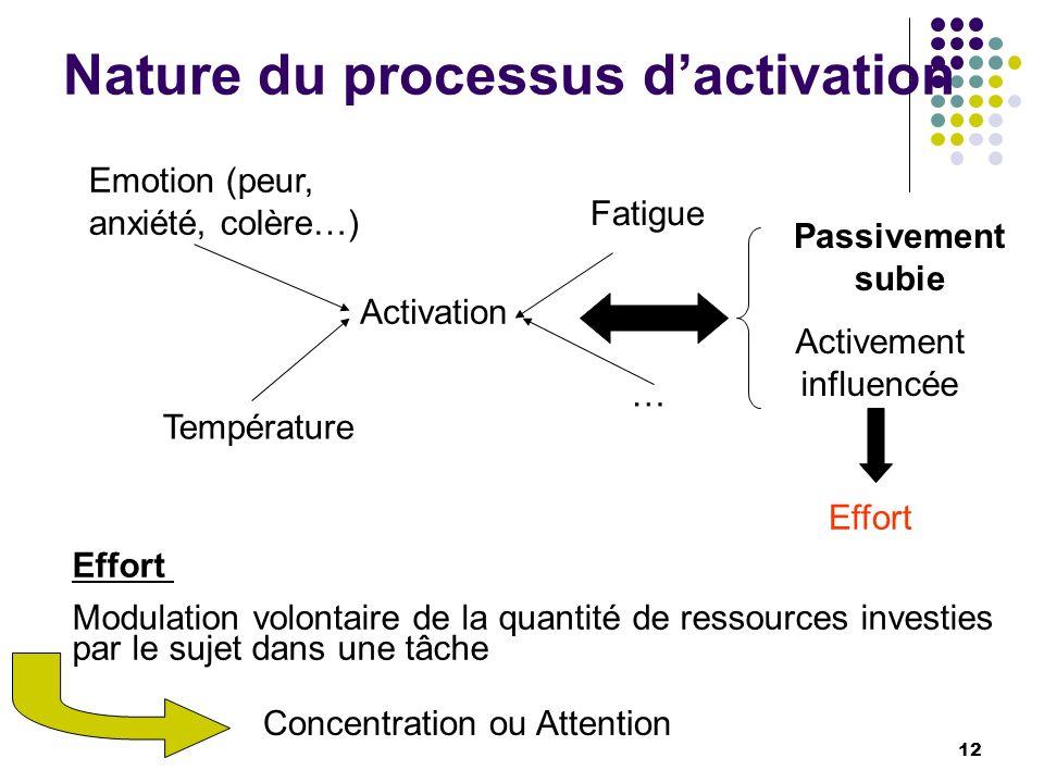 Nature du processus dactivation Activation Emotion (peur, anxiété, colère…) Fatigue Température … Activement influencée Passivement subie Effort Modul