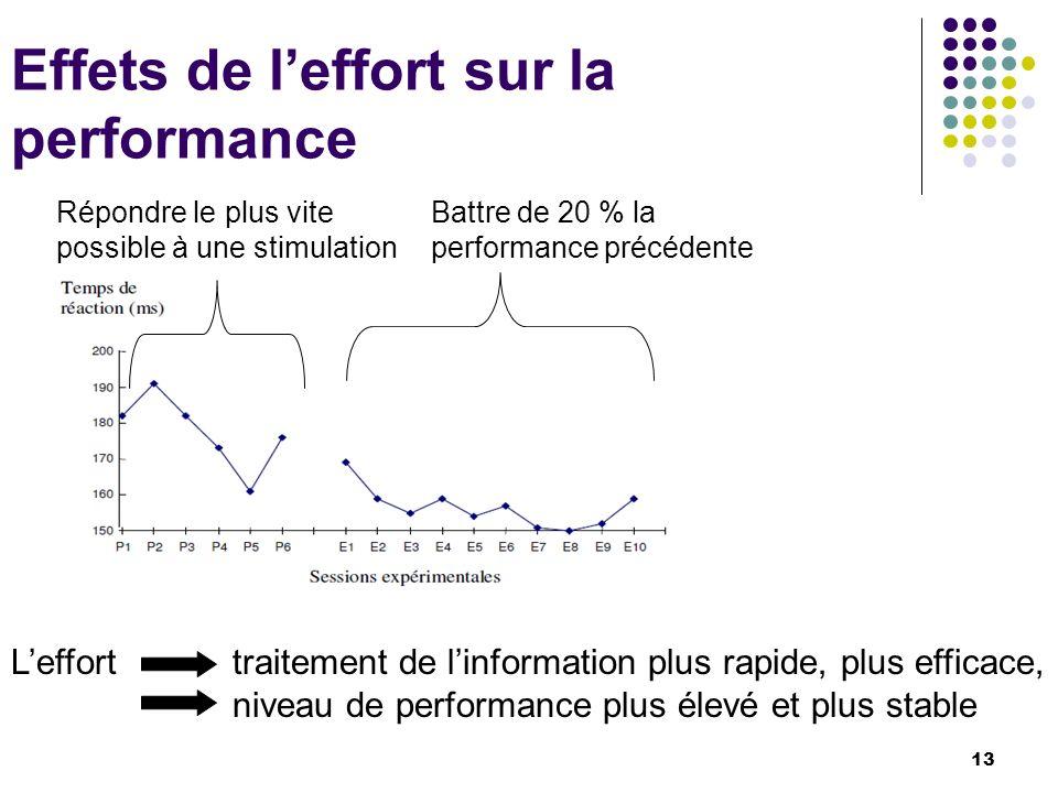 Effets de leffort sur la performance Répondre le plus vite possible à une stimulation Battre de 20 % la performance précédente Leffort traitement de l