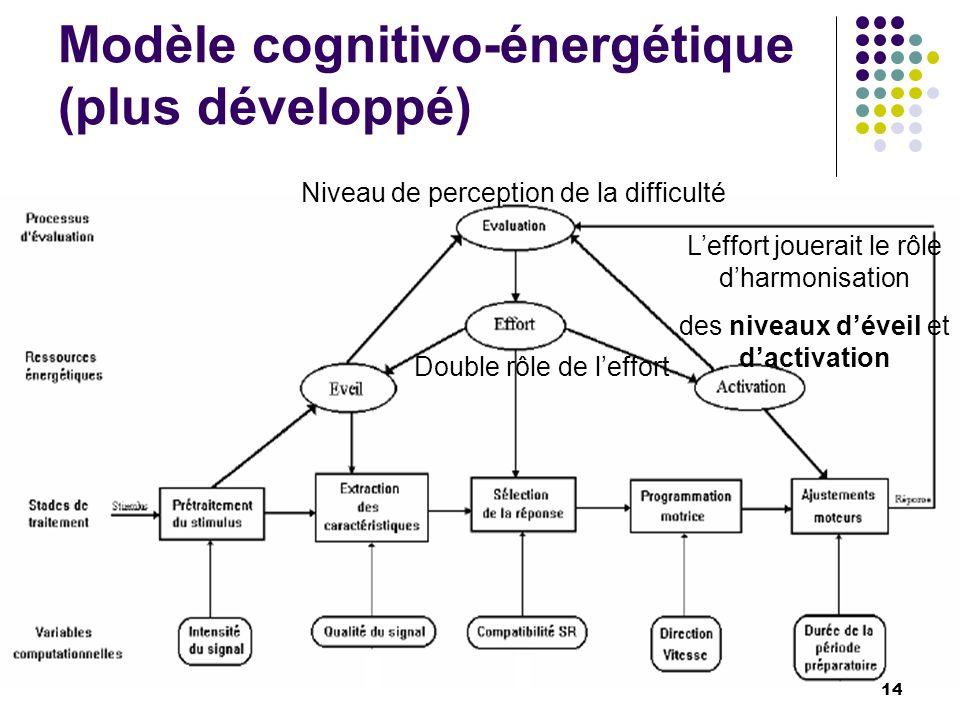 Modèle cognitivo-énergétique (plus développé) Leffort jouerait le rôle dharmonisation des niveaux déveil et dactivation Niveau de perception de la dif