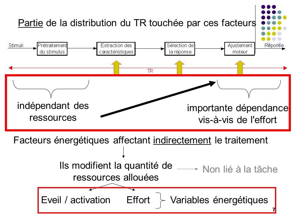 Ils modifient la quantité de ressources allouées Partie de la distribution du TR touchée par ces facteurs indépendant des ressources importante dépend