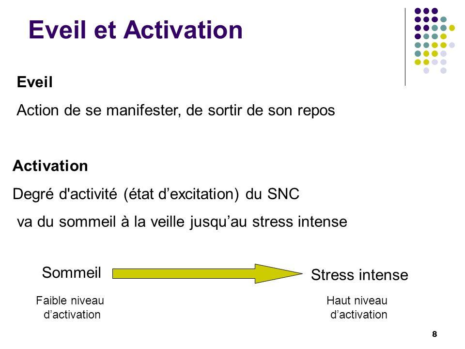 Eveil et Activation Activation Degré d'activité (état dexcitation) du SNC va du sommeil à la veille jusquau stress intense Eveil Action de se manifest
