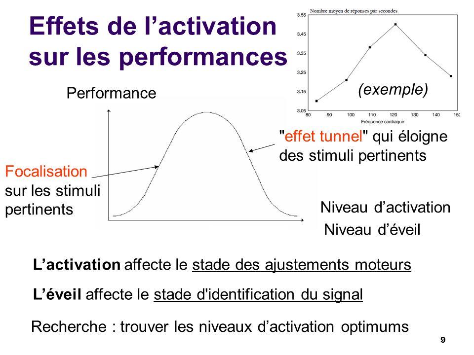 Effets de lactivation sur les performances Lactivation affecte le stade des ajustements moteurs Performance Niveau dactivation Recherche : trouver les