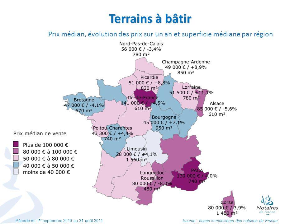 Terrains à bâtir Prix médian, évolution des prix sur un an et superficie médiane par région Période du 1 er septembre 2010 au 31 août 2011 Source : ba