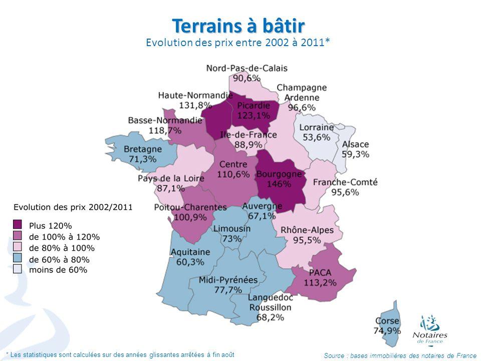 Terrains à bâtir Evolution des prix entre 2002 à 2011* Source : bases immobilières des notaires de France * Les statistiques sont calculées sur des an