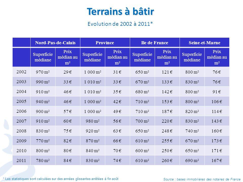 Terrains à bâtir Evolution de 2002 à 2011* Source : bases immobilières des notaires de France * Les statistiques sont calculées sur des années glissan