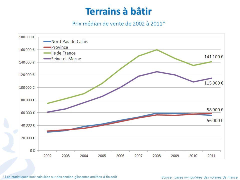 Terrains à bâtir Prix médian de vente de 2002 à 2011* Source : bases immobilières des notaires de France * Les statistiques sont calculées sur des années glissantes arrêtées à fin août