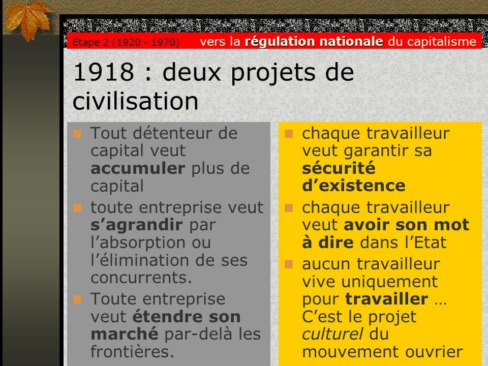 1918 : deux projets de civilisation Tout détenteur de capital veut accumuler plus de capital toute entreprise veut sagrandir par labsorption ou lélimi