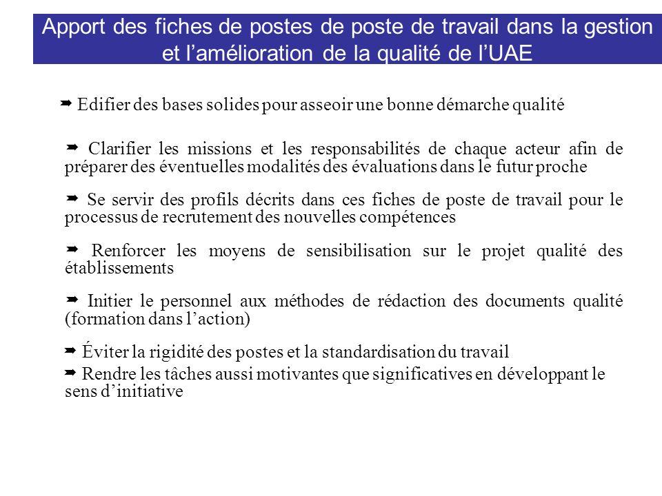 Apport des fiches de postes de poste de travail dans la gestion et lamélioration de la qualité de lUAE Edifier des bases solides pour asseoir une bonn
