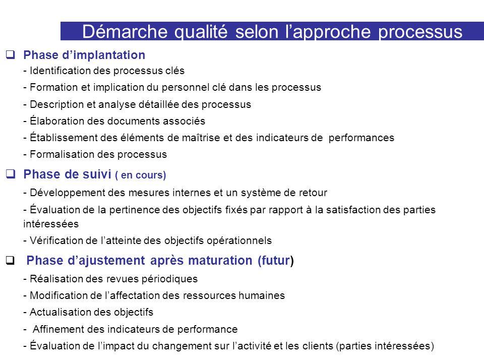 Démarche qualité selon lapproche processus Phase dimplantation - Identification des processus clés - Formation et implication du personnel clé dans le