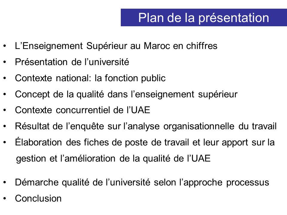 Plan de la présentation LEnseignement Supérieur au Maroc en chiffres Présentation de luniversité Contexte national: la fonction public Concept de la q