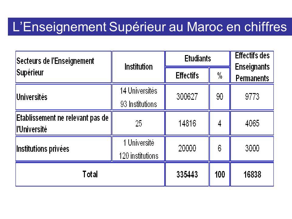 LEnseignement Supérieur au Maroc en chiffres