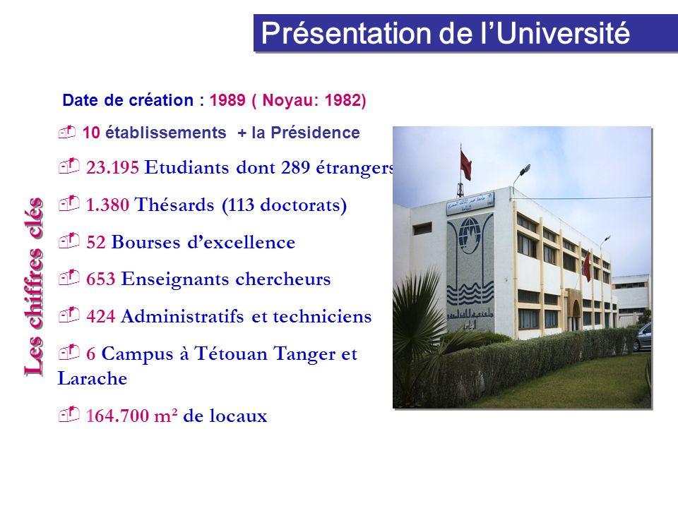 Présentation de lUniversité Date de création : 1989 ( Noyau: 1982) 10 établissements + la Présidence 23.195 Etudiants dont 289 étrangers 1.380 Thésard