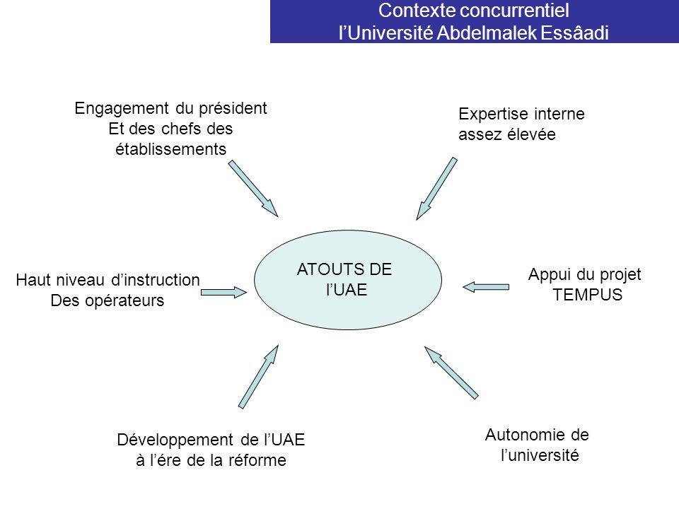 Contexte concurrentiel lUniversité Abdelmalek Essâadi ATOUTS DE lUAE Expertise interne assez élevée Appui du projet TEMPUS Engagement du président Et