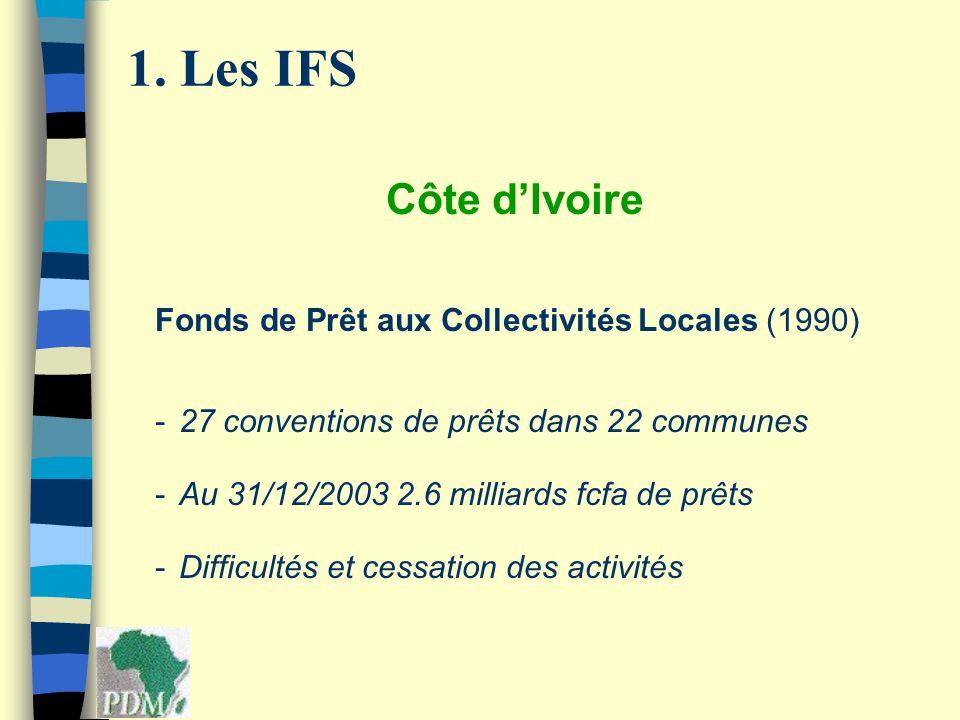 Côte dIvoire Fonds de Prêt aux Collectivités Locales (1990) -27 conventions de prêts dans 22 communes -Au 31/12/2003 2.6 milliards fcfa de prêts -Diff
