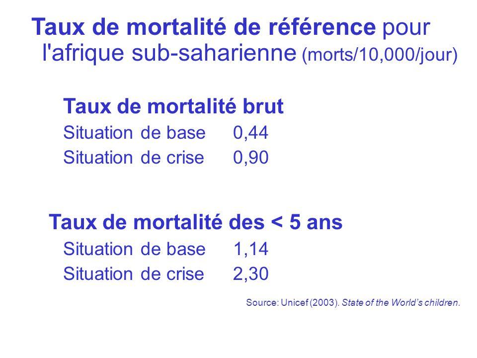 Benchmark Mortality Rates in Emergencies Taux de mortalité de référence pour l'afrique sub-saharienne (morts/10,000/jour) – Taux de mortalité brut – S