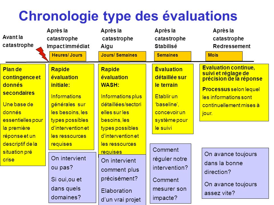 Chronologie type des évaluations Rapide évaluation initiale: Informations générales sur les besoins, les types possibles d'intervention et les ressour
