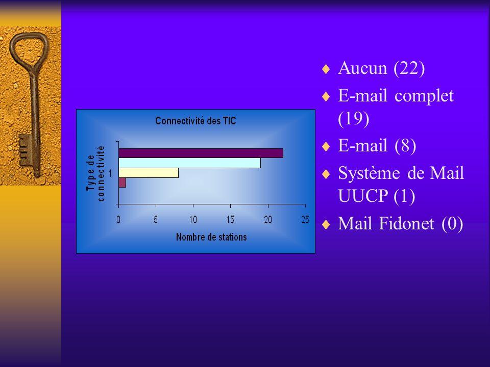 Aucun (22) E-mail complet (19) E-mail (8) Système de Mail UUCP (1) Mail Fidonet (0)