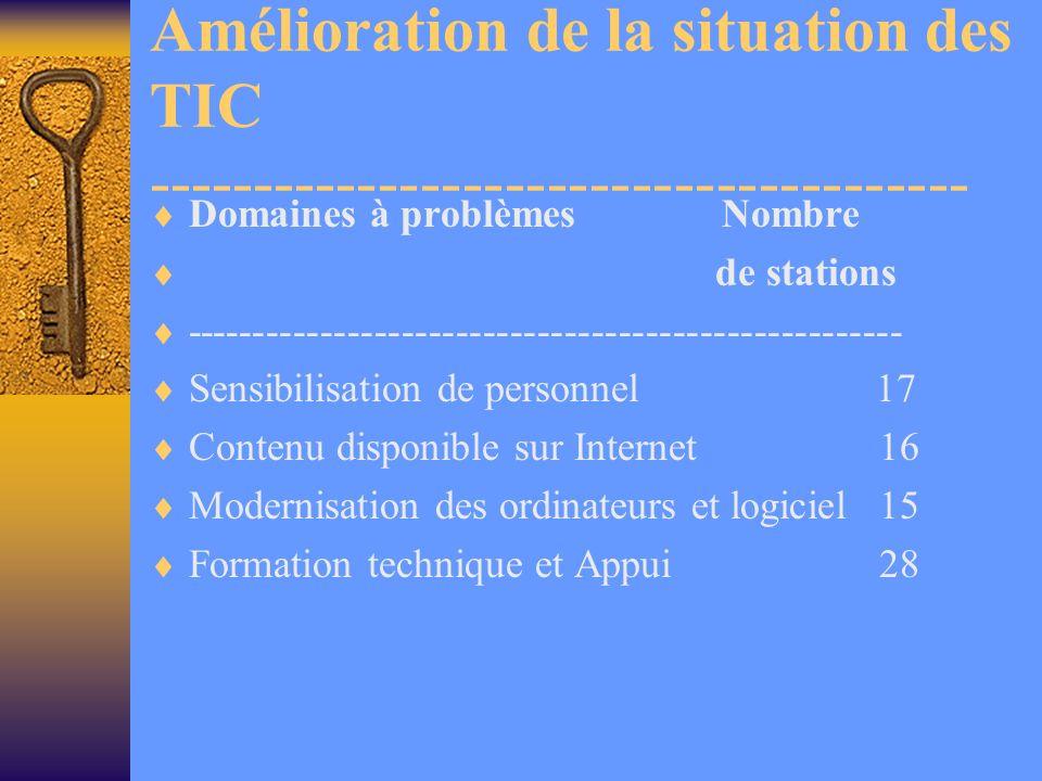 Amélioration de la situation des TIC --------------------------------------- Domaines à problèmes Nombre de stations ----------------------------------------------------- Sensibilisation de personnel 17 Contenu disponible sur Internet16 Modernisation des ordinateurs et logiciel15 Formation technique et Appui28