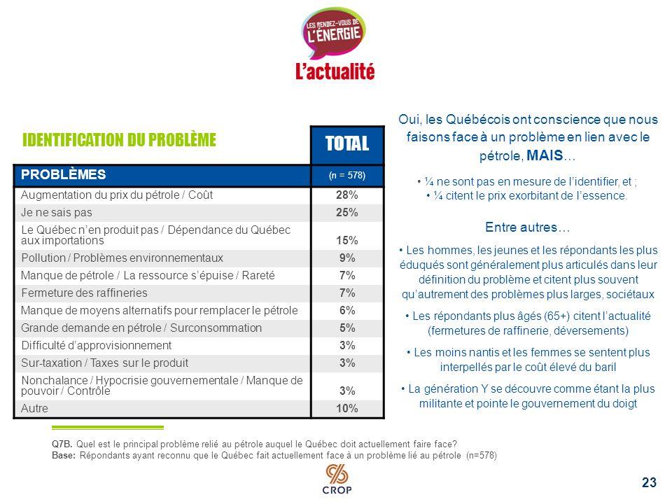 22 Un peu plus de la moitié des Québécois ont conscience quil existe un problème en lien avec le pétrole, surtout… les jeunes (81 %); les femmes (69 %); les moins nantis (65 %); les francophones (61 %).