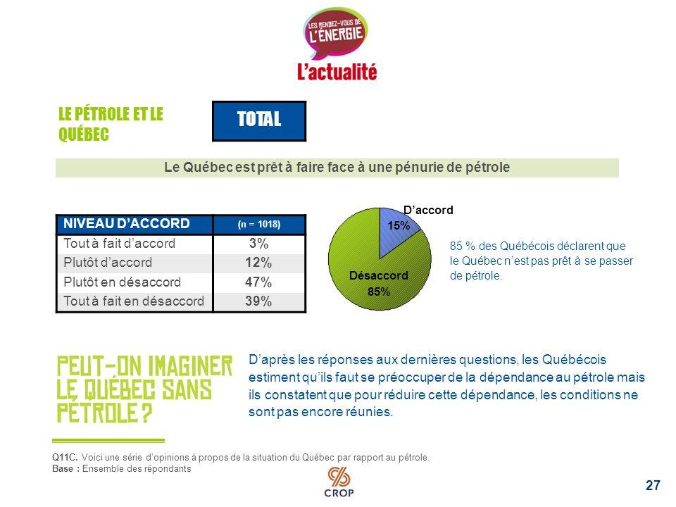 Le pétrole est essentiel à léconomie du Québec 26 TOTAL NIVEAU DACCORD (n = 1018) Tout à fait daccord26% Plutôt daccord49% Plutôt en désaccord20% Tout à fait en désaccord5% CORRESPONDANCE (n = 1018) Tout à fait daccord62% Plutôt daccord33% Plutôt en désaccord4% Tout à fait en désaccord2% Q11A-B.