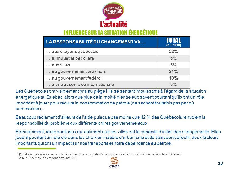31 INFLUENCE TOTAL (n = 1018) Jai, en tant que citoyen, une très grande influence sur la situation énergétique au Québec 4% Jai, en tant que citoyen, une assez grande influence sur la situation énergétique au Québec 20% Jai peu dinfluence, en tant que citoyen, sur la situation énergétique au Québec 54% Je nai pas du tout dinfluence, en tant que citoyen, sur la situation énergétique au Québec 23% Q13.