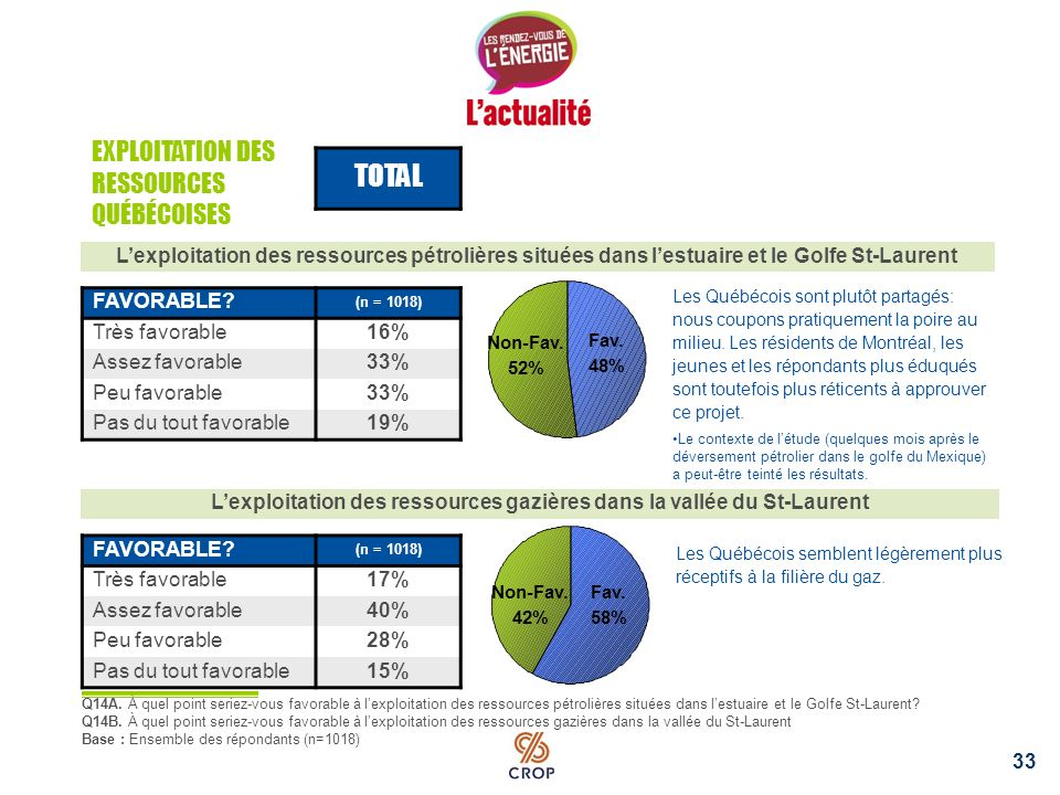 32 LA RESPONSABILITÉ DU CHANGEMENT VA … TOTAL (n = 1018) … aux citoyens québécois52% … à lindustrie pétrolière6% … aux villes5% … au gouvernement provincial21% … au gouvernement fédéral10% … à une assemblée internationale6% Q15.