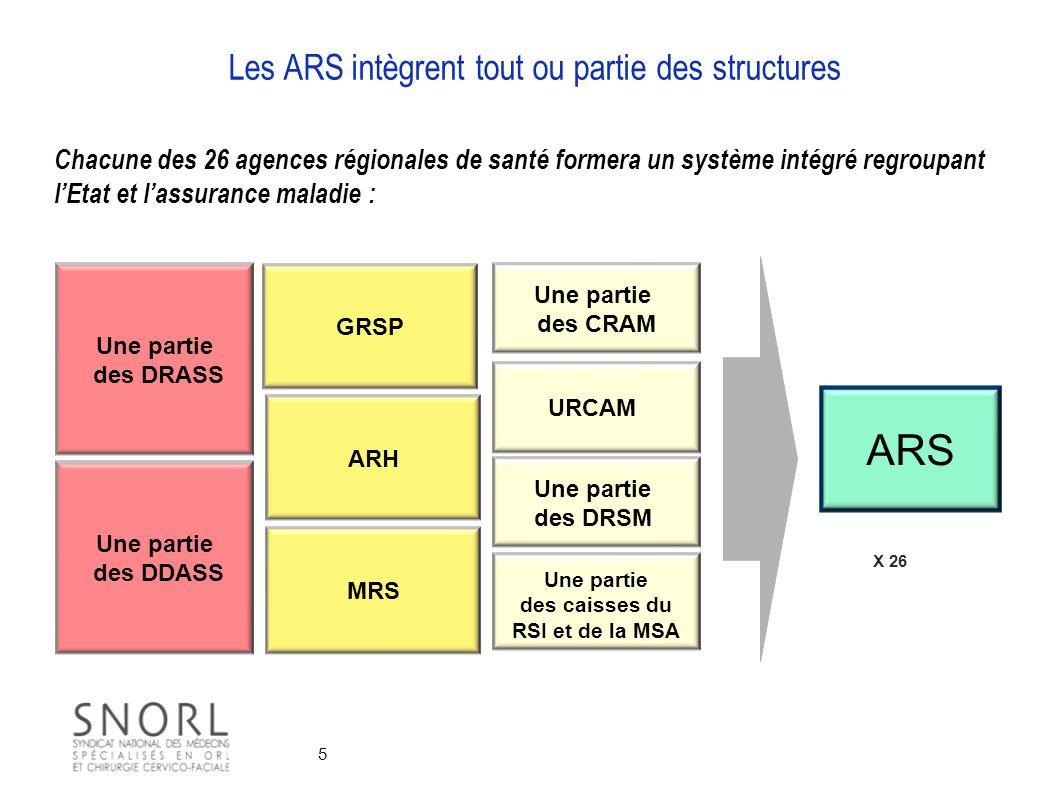 5 Les ARS intègrent tout ou partie des structures URCAM Une partie des caisses du RSI et de la MSA Une partie des DDASS ARH Une partie des DRASS MRS C
