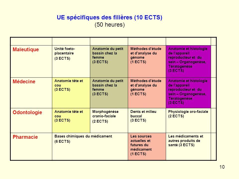 10 Maïeutique Unité foeto- placentaire (3 ECTS) Anatomie du petit bassin chez la femme (3 ECTS) Méthodes détude et danalyse du génome (1 ECTS) Anatomi