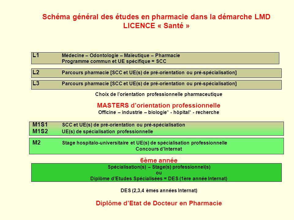 Schéma général des études en pharmacie dans la démarche LMD LICENCE « Santé » L1 Médecine – Odontologie – Maïeutique – Pharmacie Programme commun et U