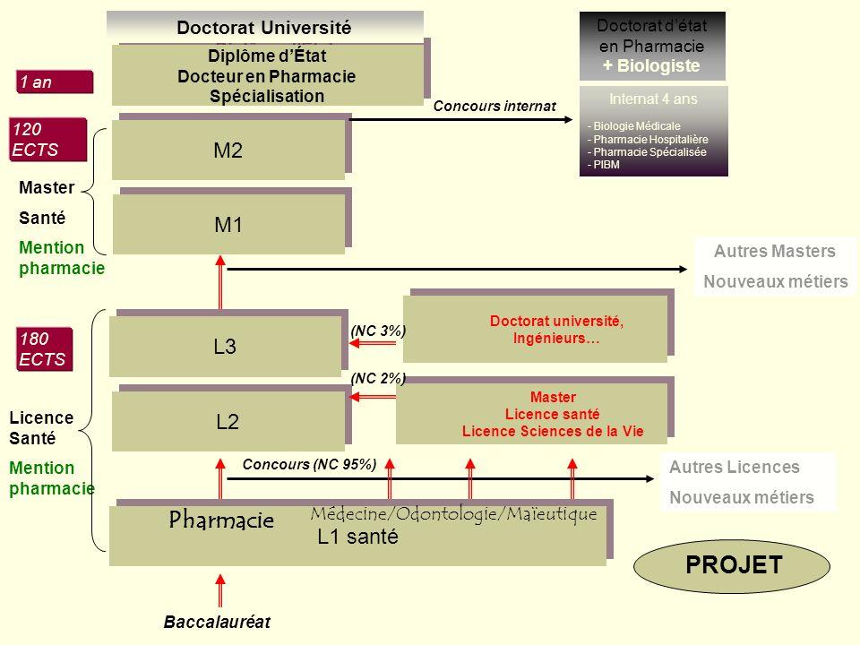 CPNEP MASTER Sciences Pharmaceutiques M1 MS1 = SCC (30 ECTS) MS2 (30 ECTS) ouvert aux spécialisations pour chacune des filières M2 Lannée M2 serait composée pour 50% du stage hospitalier = 30 ECTS se déroulant sur les 2 semestres (15 ECTS en MS3 et 15 ECTS en MS4) ou sur un seul semestre (30 ECTS en MS3 ou en MS4 ex : filière industrie) ; pour les 50% restant : idem M1 [spécialisation avec 30 ECTS en UE (*) obligatoires, optionnelles, libres et stages]