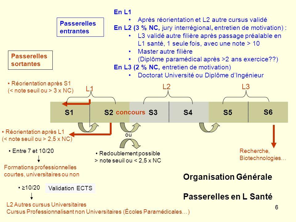 6 S1S2S3S4S5 Passerelles sortantes Réorientation après S1 ( 3 x NC) ou Redoublement possible > note seuil ou < 2,5 x NC 10/20 L2 Autres cursus Univers