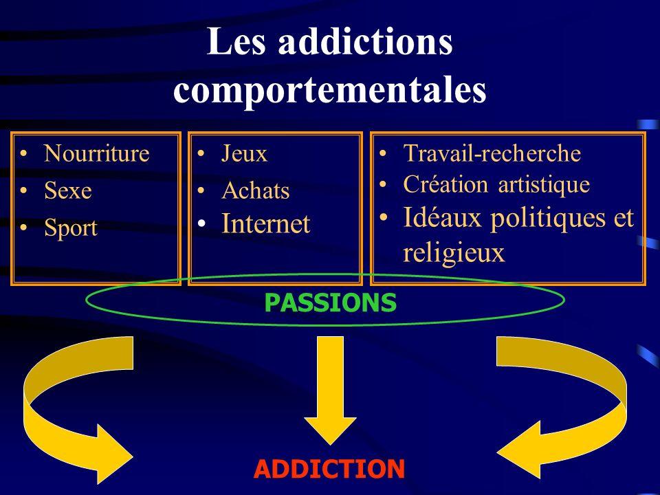 Les addictions comportementales Nourriture Sexe Sport PASSIONS ADDICTION Jeux Achats Internet Travail-recherche Création artistique Idéaux politiques