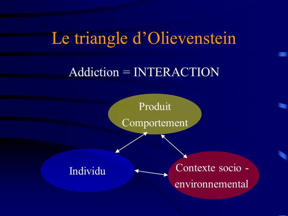 Le triangle dOlievenstein Addiction = INTERACTION Produit Comportement Individu Contexte socio - environnemental