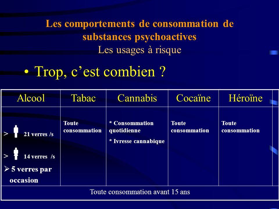 Les comportements de consommation de substances psychoactives Les usages à risque Trop, cest combien ? AlcoolTabacCannabisCocaïneHéroïne > 21 verres /
