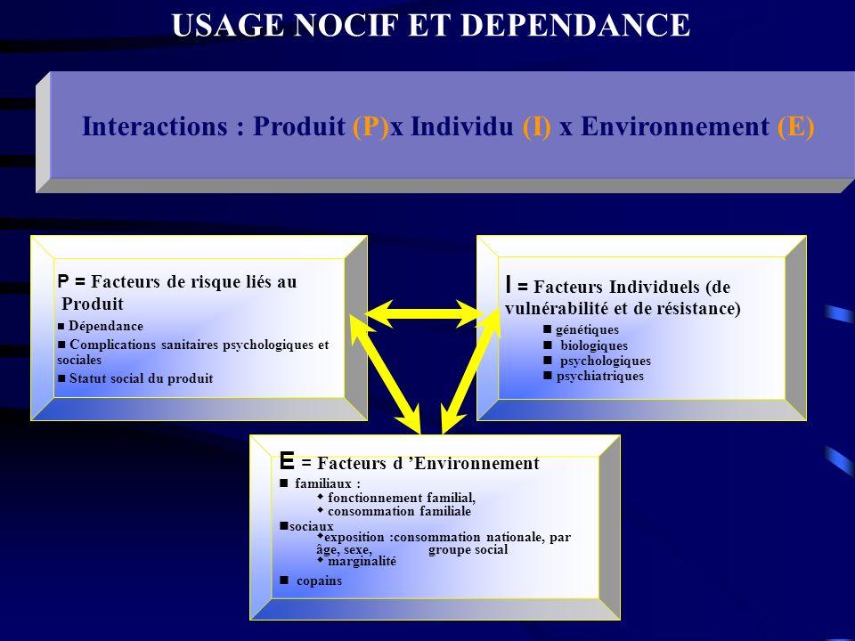 USAGE NOCIF ET DEPENDANCE Interactions : Produit (P)x Individu (I) x Environnement (E) P = Facteurs de risque liés au Produit Dépendance Complications