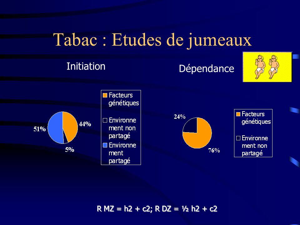 Tabac : Etudes de jumeaux Initiation Dépendance R MZ = h2 + c2; R DZ = ½ h2 + c2