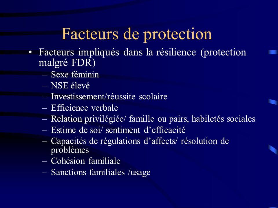 Facteurs de protection Facteurs impliqués dans la résilience (protection malgré FDR) –Sexe féminin –NSE élevé –Investissement/réussite scolaire –Effic