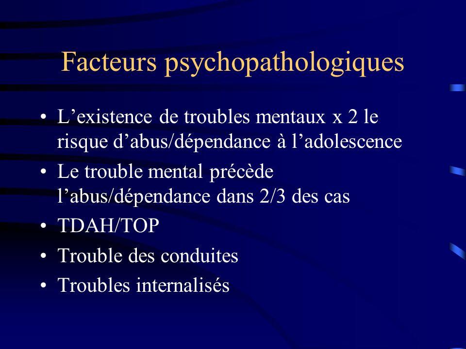 Facteurs psychopathologiques Lexistence de troubles mentaux x 2 le risque dabus/dépendance à ladolescence Le trouble mental précède labus/dépendance d