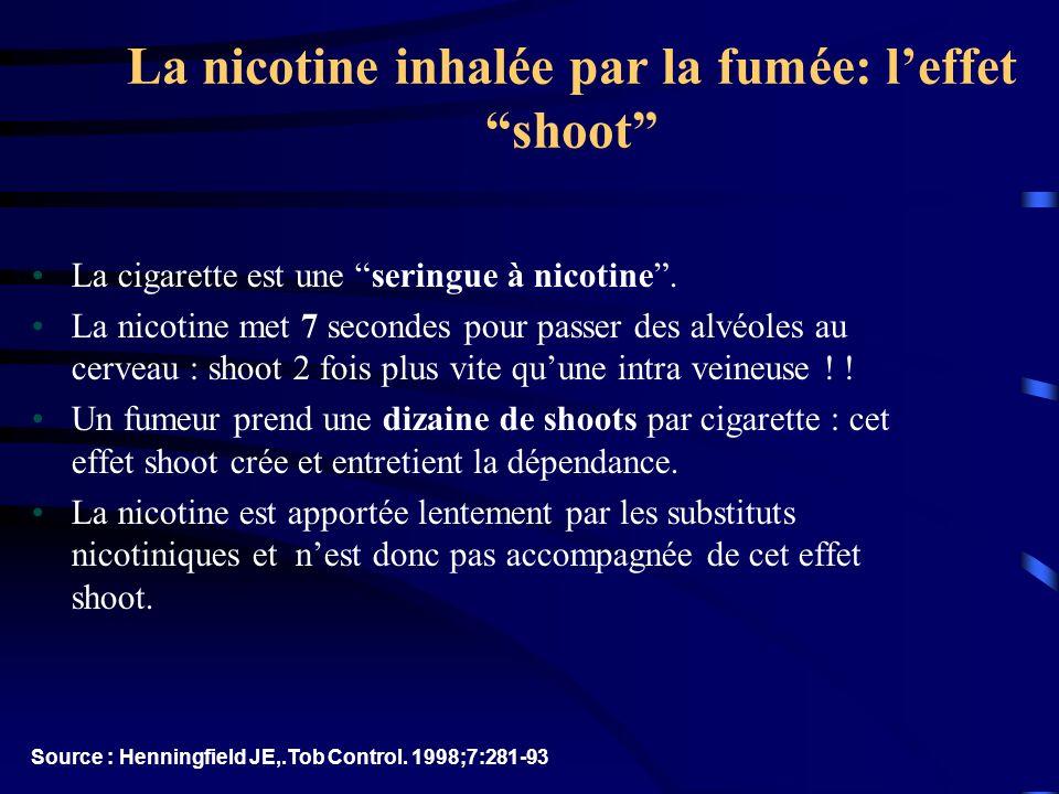 La nicotine inhalée par la fumée: leffet shoot La cigarette est une seringue à nicotine. La nicotine met 7 secondes pour passer des alvéoles au cervea