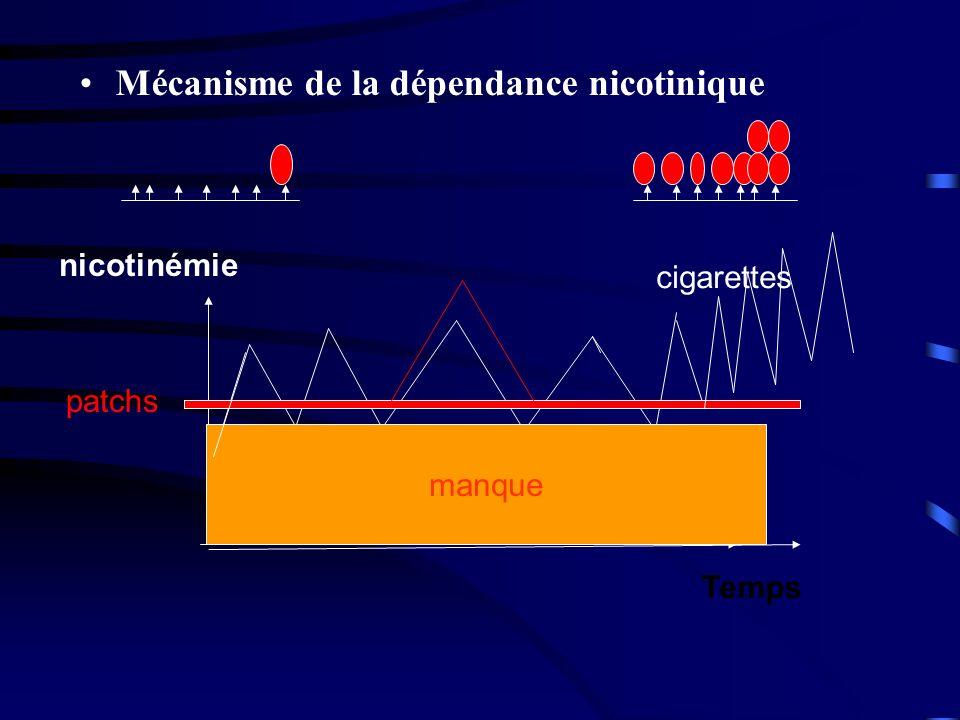 manque Temps nicotinémie patchs Mécanisme de la dépendance nicotinique cigarettes manque