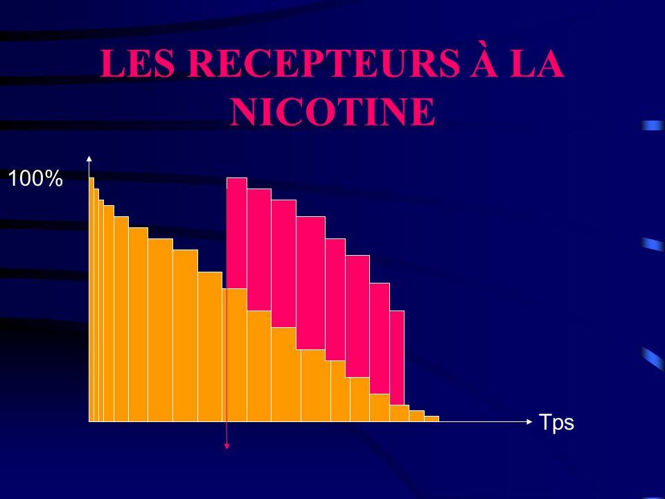 LES RECEPTEURS À LA NICOTINE 100% Tps