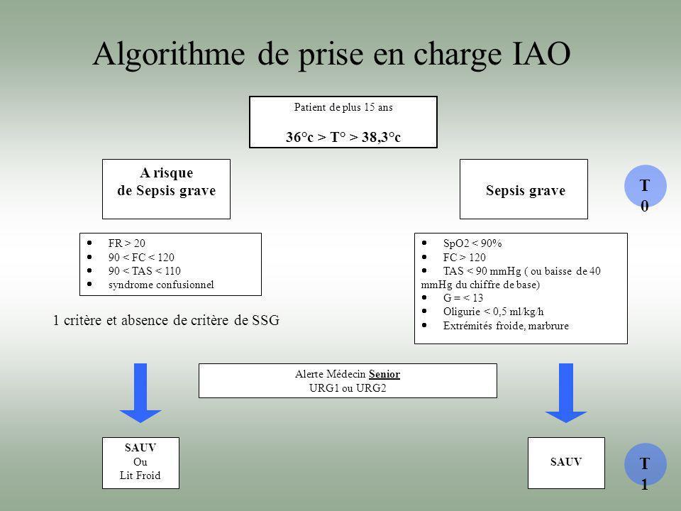 Algorithme de prise en charge IAO Patient de plus 15 ans 36°c > T° > 38,3°c A risque de Sepsis grave Sepsis grave FR > 20 90 < FC < 120 90 < TAS < 110